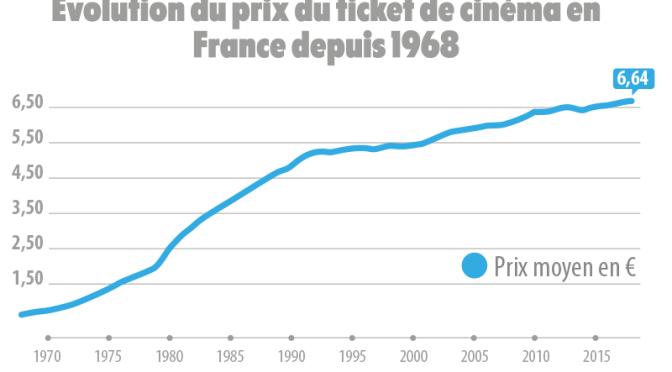 «la place de cinéma coûte-t-elle vraiment plus cher qu'avant ?»